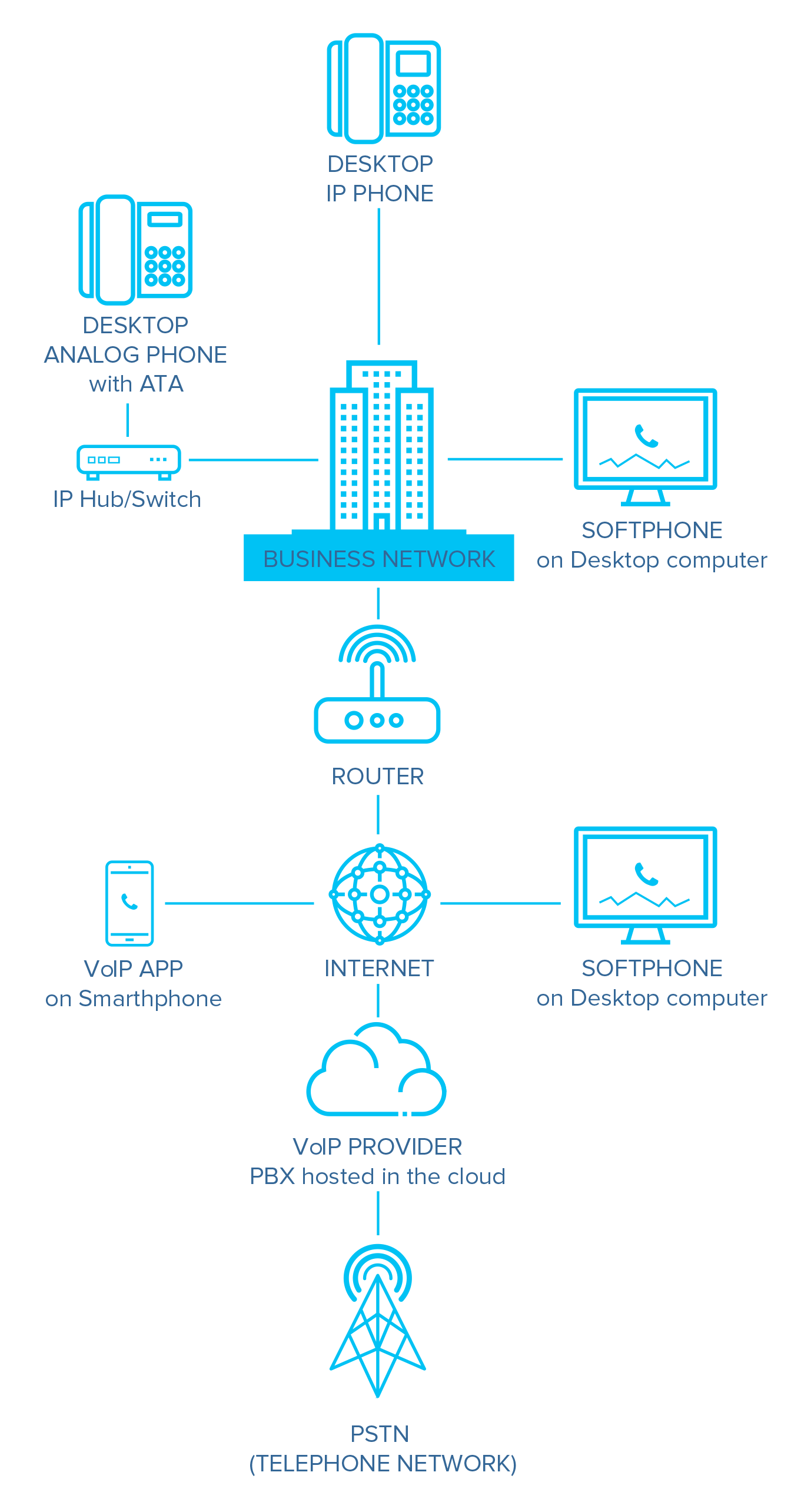Hosted Voip Vs  On-premises Voip